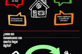 Domotica_infografia