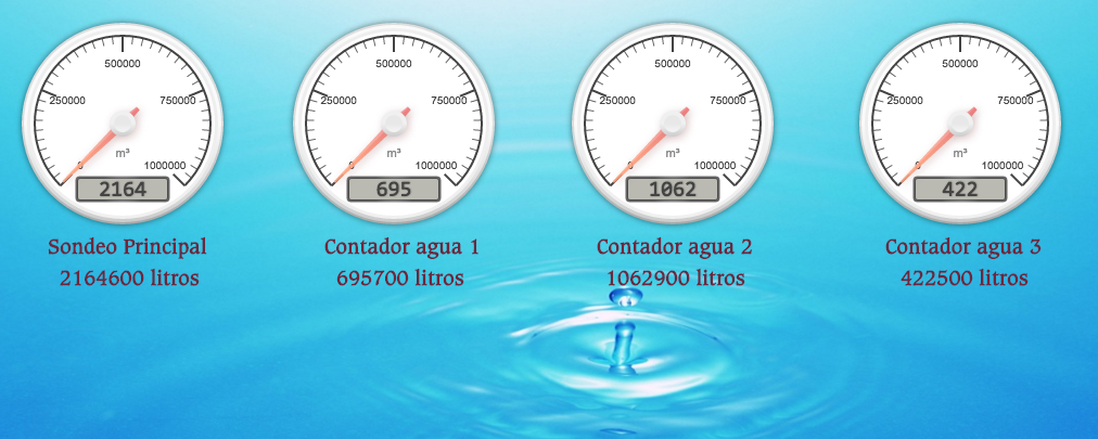 control agua knx modbus